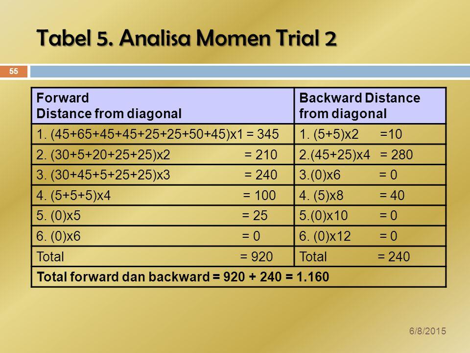 Tabel 5.Analisa Momen Trial 2 Forward Distance from diagonal Backward Distance from diagonal 1.