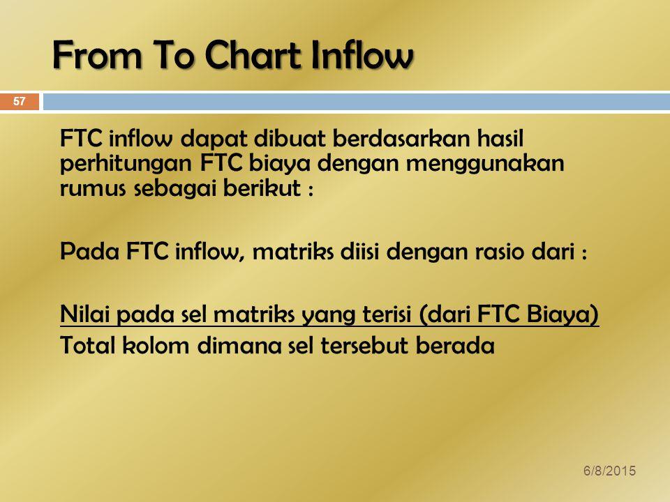 From To Chart Inflow FTC inflow dapat dibuat berdasarkan hasil perhitungan FTC biaya dengan menggunakan rumus sebagai berikut : Pada FTC inflow, matriks diisi dengan rasio dari : Nilai pada sel matriks yang terisi (dari FTC Biaya) Total kolom dimana sel tersebut berada 6/8/2015 57