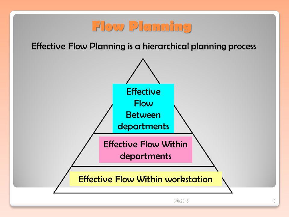 Prinsip-prinsip Aliran Bahan 1.