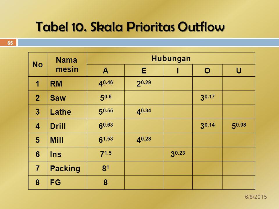 Tabel 10.