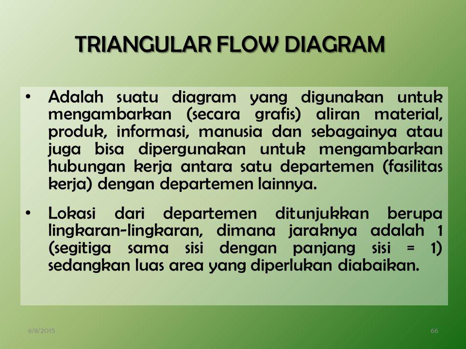 6/8/201566 TRIANGULAR FLOW DIAGRAM Adalah suatu diagram yang digunakan untuk mengambarkan (secara grafis) aliran material, produk, informasi, manusia dan sebagainya atau juga bisa dipergunakan untuk mengambarkan hubungan kerja antara satu departemen (fasilitas kerja) dengan departemen lainnya.