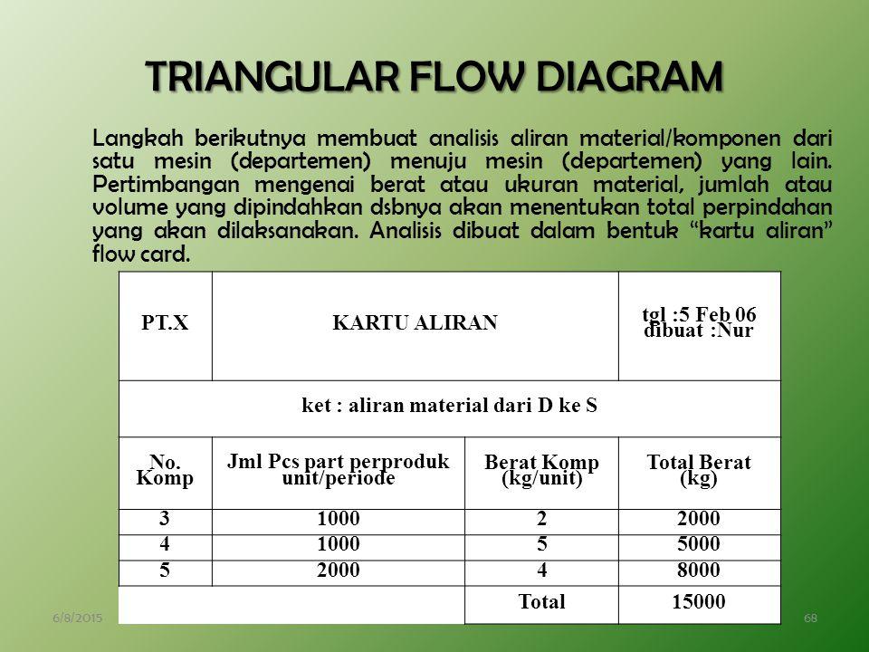 6/8/201568 TRIANGULAR FLOW DIAGRAM Langkah berikutnya membuat analisis aliran material/komponen dari satu mesin (departemen) menuju mesin (departemen) yang lain.