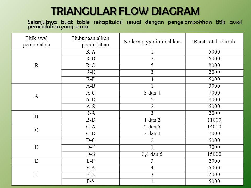 6/8/201569 TRIANGULAR FLOW DIAGRAM Selanjutnya buat table rekapitulasi sesuai dengan pengelompokkan titik awal pemindahan yang sama.