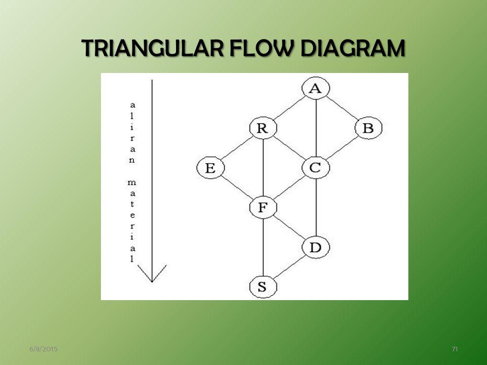 6/8/201571 TRIANGULAR FLOW DIAGRAM