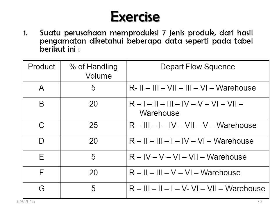 Exercise 1.Suatu perusahaan memproduksi 7 jenis produk, dari hasil pengamatan diketahui beberapa data seperti pada tabel berikut ini : Product% of Handling Volume Depart Flow Squence A5R- II – III – VII – III – VI – Warehouse B20R – I – II – III – IV – V – VI – VII – Warehouse C25R – III – I – IV – VII – V – Warehouse D20R – II – III – I – IV – VI – Warehouse E5R – IV – V – VI – VII – Warehouse F20R – II – III – V – VI – Warehouse G5R – III – II – I – V- VI – VII – Warehouse 6/8/201573