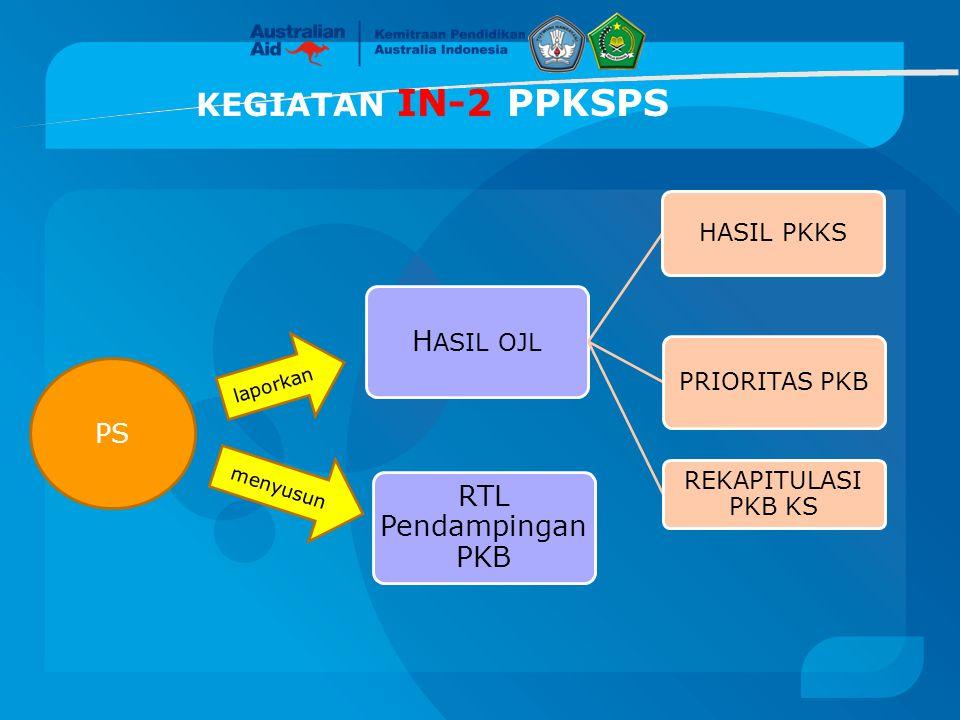 KEGIATAN IN-2 PPKSPS RTL Pendampingan PKB H ASIL OJL HASIL PKKS PRIORITAS PKB REKAPITULASI PKB KS PS laporkan menyusun