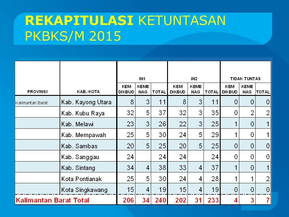 REKAPITULASI KETUNTASAN PKBKS/M 2015 20