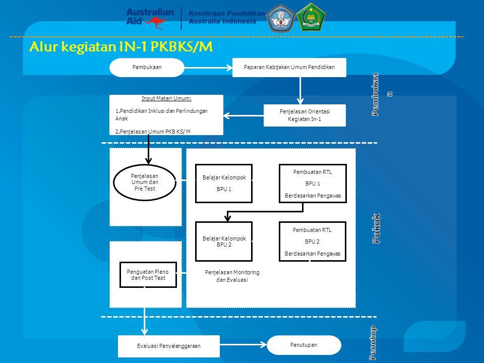 Alur kegiatan IN-1 PKBKS/M Belajar Kelompok BPU 1 Pembuatan RTL BPU 1 Berdasarkan Pengawas Pembuatan RTL BPU 2 Berdasarkan Pengawas Belajar Kelompok B