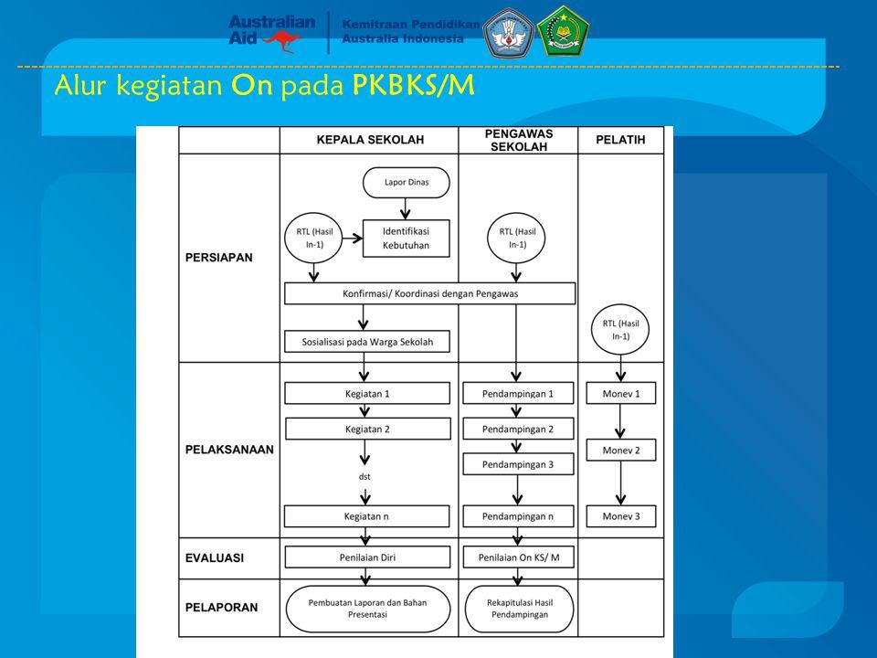Alur kegiatan On pada PKBKS/M