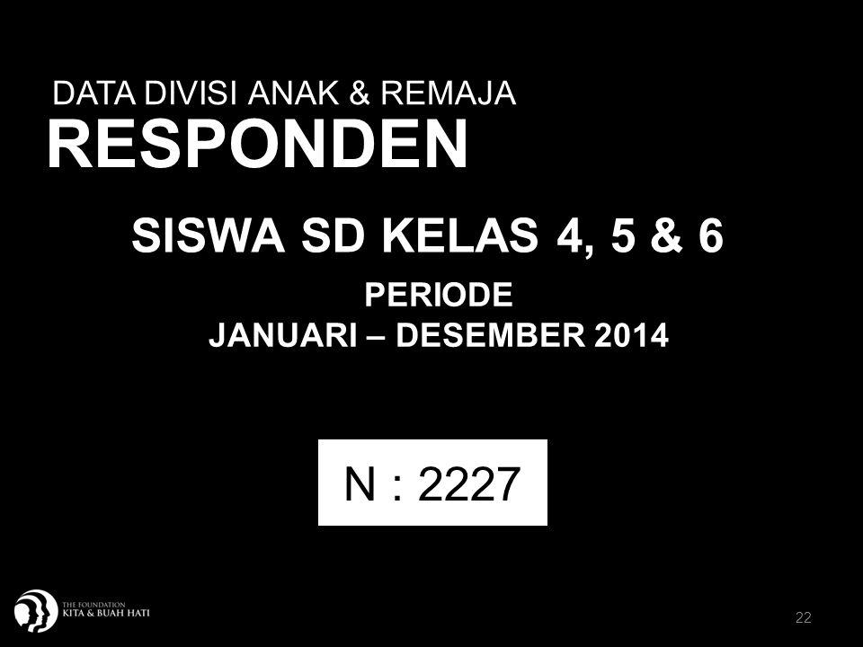 22 DATA DIVISI ANAK & REMAJA RESPONDEN SISWA SD KELAS 4, 5 & 6 N : 2227 PERIODE JANUARI – DESEMBER 2014