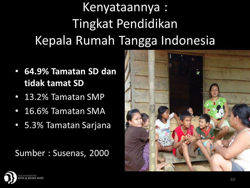 49 Kenyataannya : Tingkat Pendidikan Kepala Rumah Tangga Indonesia 64.9% Tamatan SD dan tidak tamat SD 13.2% Tamatan SMP 16.6% Tamatan SMA 5.3% Tamata