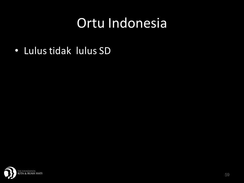 59 Ortu Indonesia Lulus tidak lulus SD