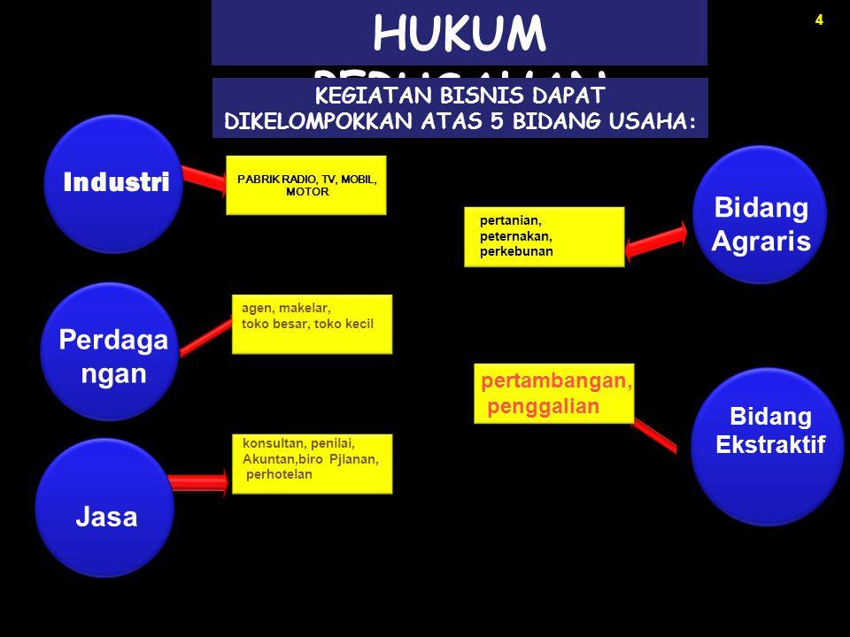 15 UU Paten UU Merek UU Hak Cipta UU Desain Industri UU Tata Letak Sirkuit Terpadu  Traktat, adalah perjanjian antar negara, traktat bilateral dan traktat multilateral.