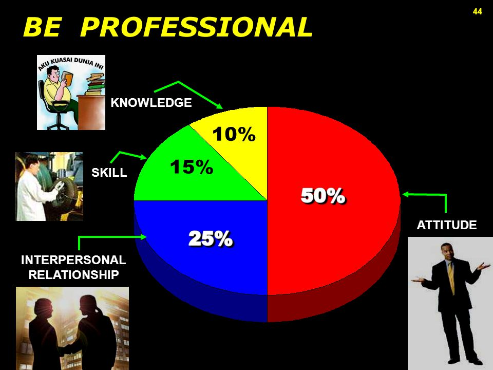 44 BE PROFESSIONAL 10% 15% INTERPERSONAL RELATIONSHIP SKILL KNOWLEDGE ATTITUDE