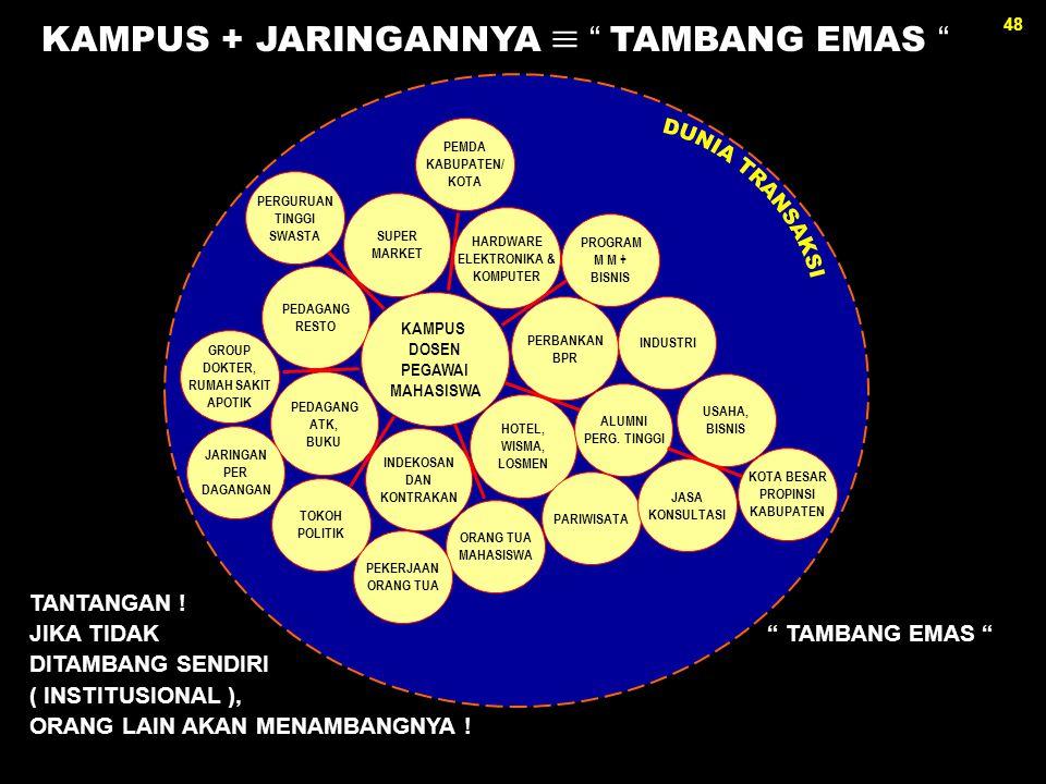 48 KAMPUS DOSEN PEGAWAI MAHASISWA HARDWARE ELEKTRONIKA & KOMPUTER PERBANKAN BPR HOTEL, WISMA, LOSMEN INDEKOSAN DAN KONTRAKAN PEDAGANG ATK, BUKU PEDAGA