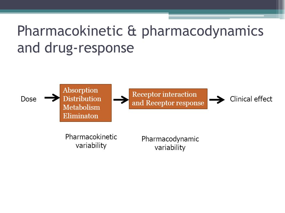 Pharmacokinetic & pharmacodynamics and drug-response Dose Absorption Distribution Metabolism Eliminaton Receptor interaction and Receptor response Cli