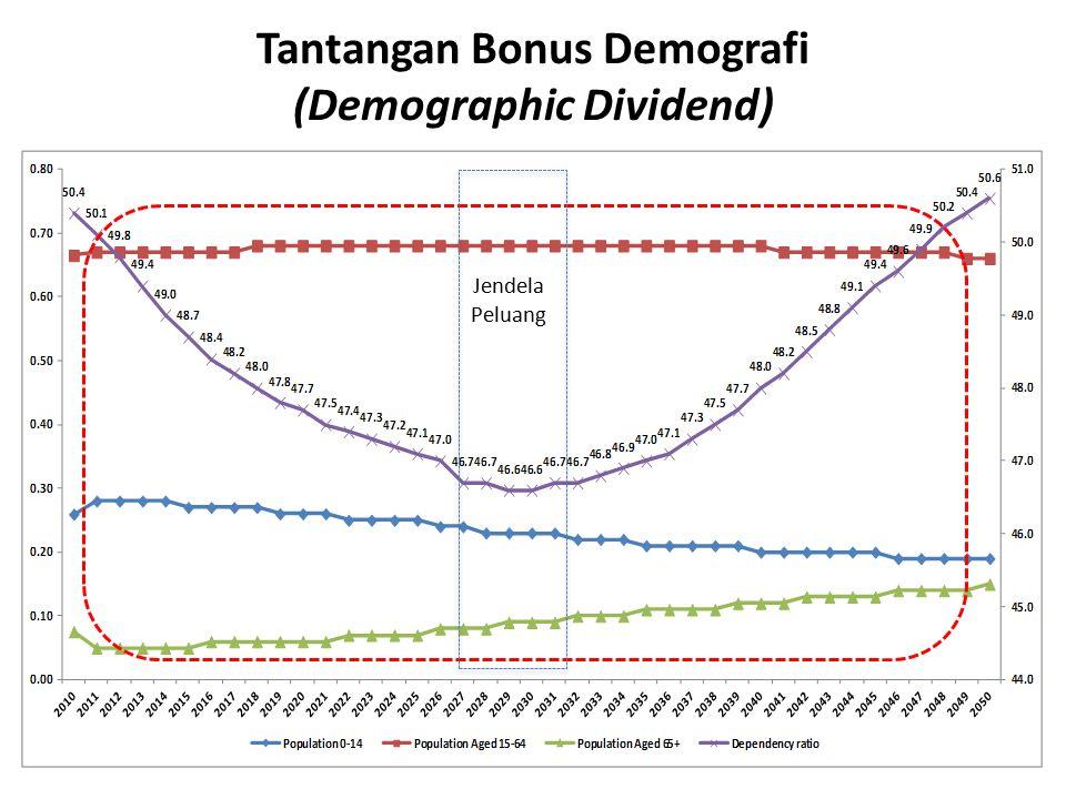 Tantangan Bonus Demografi (Demographic Dividend) Jendela Peluang