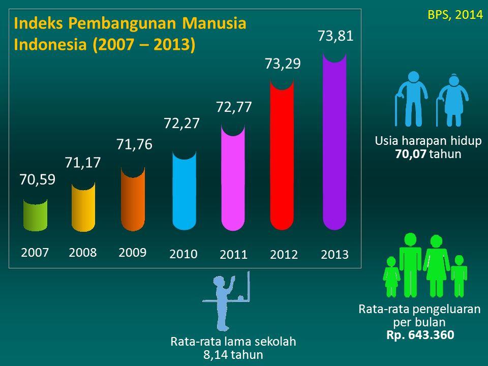 200720082009 2010 201120122013 70,59 71,17 71,76 72,27 72,77 73,29 73,81 Usia harapan hidup 70,07 tahun Rata-rata lama sekolah 8,14 tahun Rata-rata pe