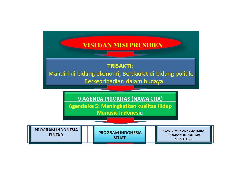 VISI DAN MISI PRESIDEN TRISAKTI: Mandiri di bidang ekonomi; Berdaulat di bidang politik; Berkepribadian dalam budaya 9 AGENDA PRIORITAS (NAWA CITA) Ag