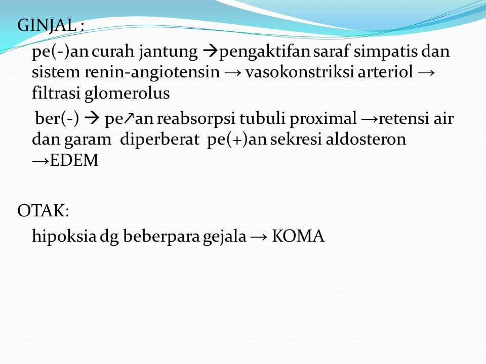 GINJAL : pe(-)an curah jantung  pengaktifan saraf simpatis dan sistem renin-angiotensin → vasokonstriksi arteriol → filtrasi glomerolus ber(-)  pe ↗