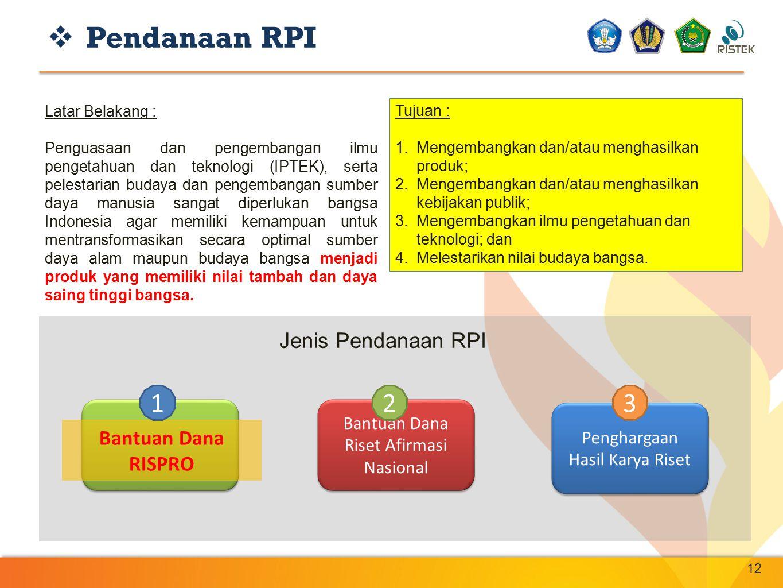  Pendanaan RPI 12 Latar Belakang : Penguasaan dan pengembangan ilmu pengetahuan dan teknologi (IPTEK), serta pelestarian budaya dan pengembangan sumb