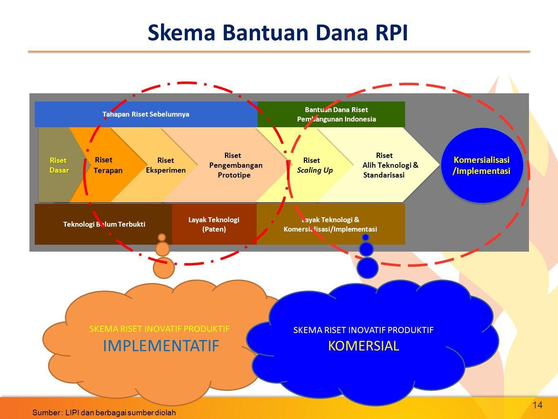 14 Skema Bantuan Dana RPI Riset Terapan Riset TerapanRisetDasarRisetDasar Riset Eksperimen Riset Eksperimen Riset Pengembangan Prototipe Riset Pengemb
