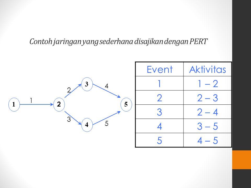Contoh jaringan yang sederhana disajikan dengan PERT EventAktivitas 11 – 2 22 – 3 32 – 4 43 – 5 54 – 5 2 1 3 4 5 1 2 4 5 3