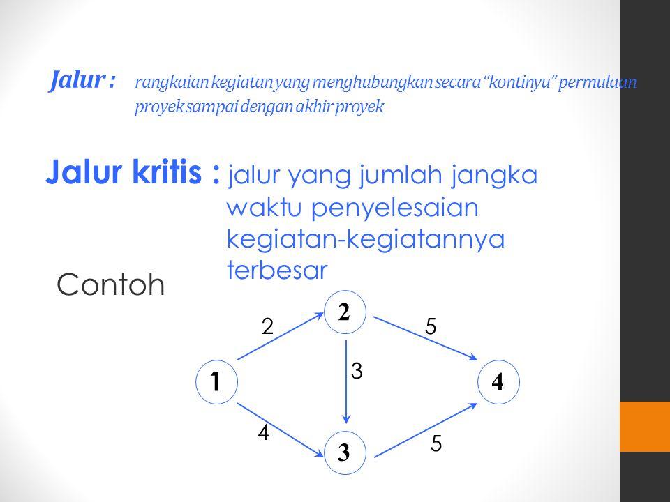 Jalur : rangkaian kegiatan yang menghubungkan secara kontinyu permulaan proyek sampai dengan akhir proyek Jalur kritis : jalur yang jumlah jangka waktu penyelesaian kegiatan-kegiatannya terbesar Contoh 1 2 3 4 2 4 5 3 5