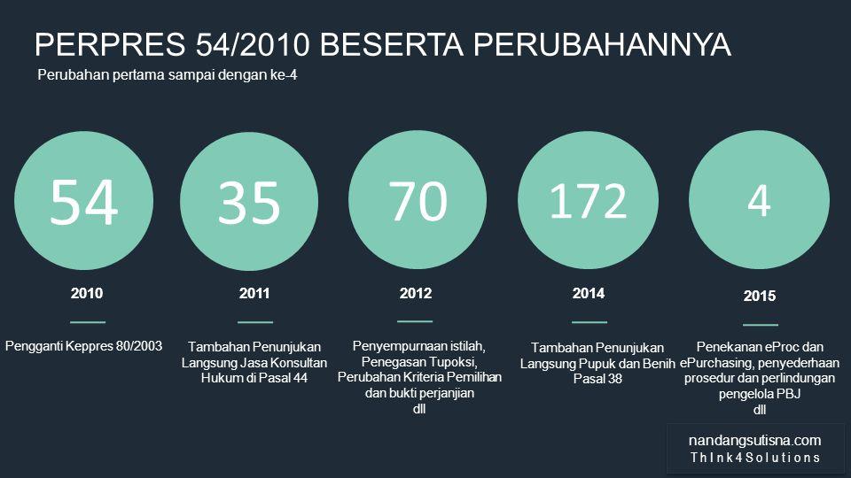 WOW PRESENTATION THEME MODERN DARK PERPRES 54/2010 BESERTA PERUBAHANNYA Perubahan pertama sampai dengan ke-4 70 172 35 54 2010 Pengganti Keppres 80/20