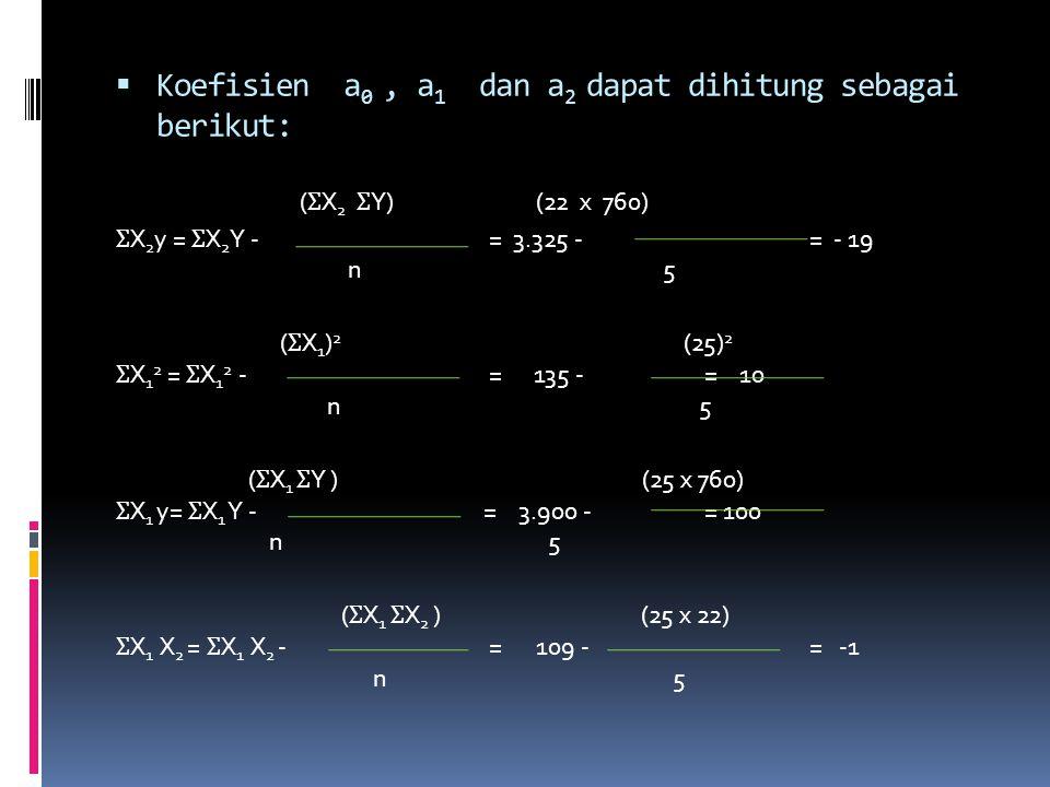  Koefisien a 0, a 1 dan a 2 dapat dihitung sebagai berikut: ( Ʃ X 2 Ʃ Y)(22 x 760) Ʃ X 2 y = Ʃ X 2 Y - = 3.325 - = - 19 n 5 ( Ʃ X 1 ) 2 (25) 2 Ʃ X 1 2 = Ʃ X 1 2 - = 135 - = 10 n 5 ( Ʃ X 1 Ʃ Y ) (25 x 760) Ʃ X 1 y= Ʃ X 1 Y - = 3.900 - = 100 n 5 ( Ʃ X 1 Ʃ X 2 )(25 x 22) Ʃ X 1 X 2 = Ʃ X 1 X 2 - = 109 - = -1 n 5