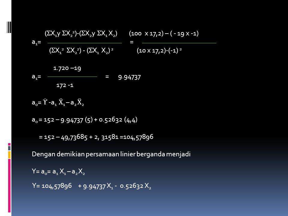( Ʃ X 1 y Ʃ X 2 2 )-( Ʃ X 2 y Ʃ X 1 X 2 ) (100 x 17,2) – ( - 19 x -1) a 1 = = ( Ʃ X 1 2 Ʃ X 2 2 ) - ( Ʃ X 1 X 2 ) 2 (10 x 17,2)-(-1) 2 1.720 –19 a 1 = = 9.94737 172 -1 a 0 = Ῡ -a 1 Ẍ 1 – a 2 Ẍ 2 a 0 = 152 – 9.94737 (5) + 0.52632 (4,4) = 152 – 49,73685 + 2, 31581 =104,57896 Dengan demikian persamaan linier berganda menjadi Y= a 0 = a 1 X 1 – a 2 X 2 Y= 104,57896 + 9.94737 X 1 - 0.52632 X 2
