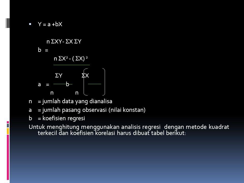  Y = a +bX n Ʃ XY- Ʃ X Ʃ Y b = n Ʃ X 2 - ( Ʃ X) 2 Ʃ Y Ʃ X a = b n n = jumlah data yang dianalisa a= jumlah pasang observasi (nilai konstan) b= koefis