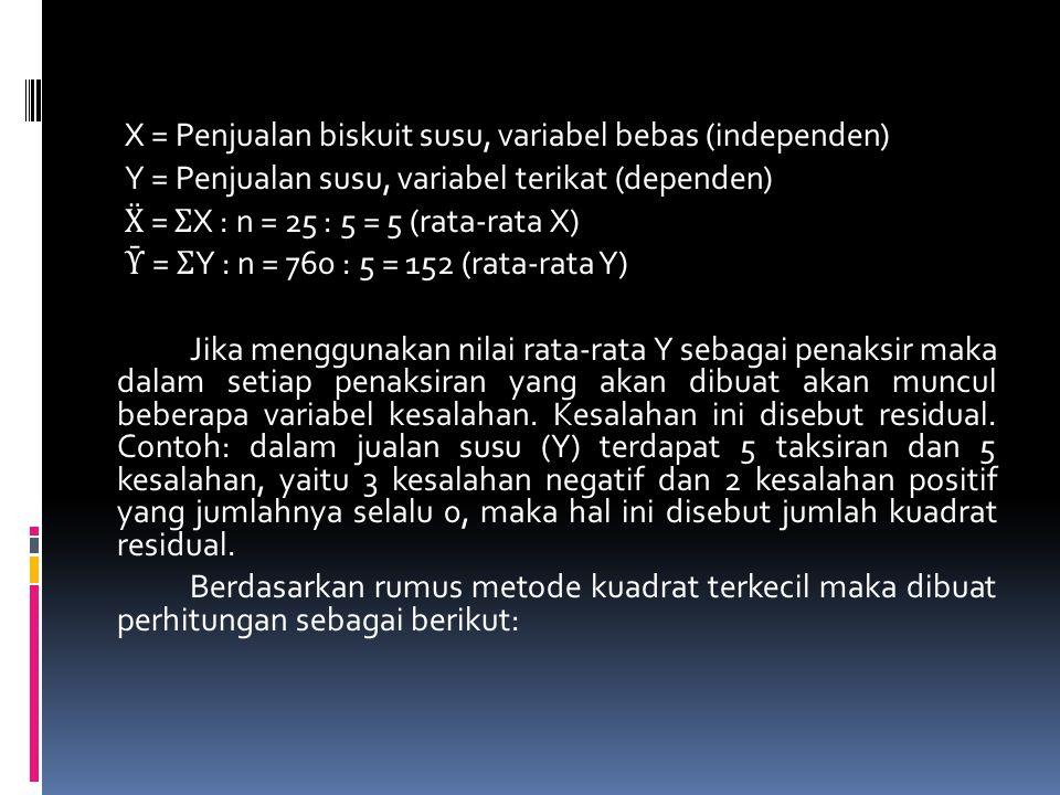 5 (3.900) – 25 (760) 19.500 – 19.000 b = = = 10 5 (135) - (25)2 675 – 625 760 25 a =10 = 102 5 Dengan demikian: Y = a + bX Y = 102 + 10X
