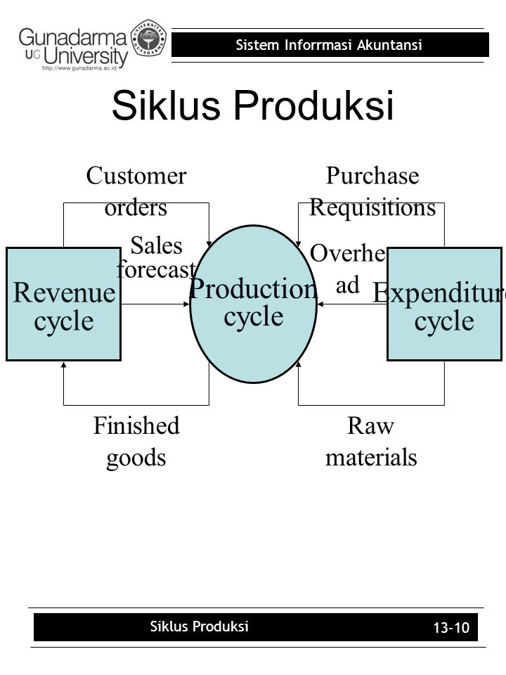 Sistem Inforrmasi Akuntansi 13-10 Siklus Produksi Production cycle Expenditure cycle Revenue cycle Sales forecast Finished goods Customer orders Overh