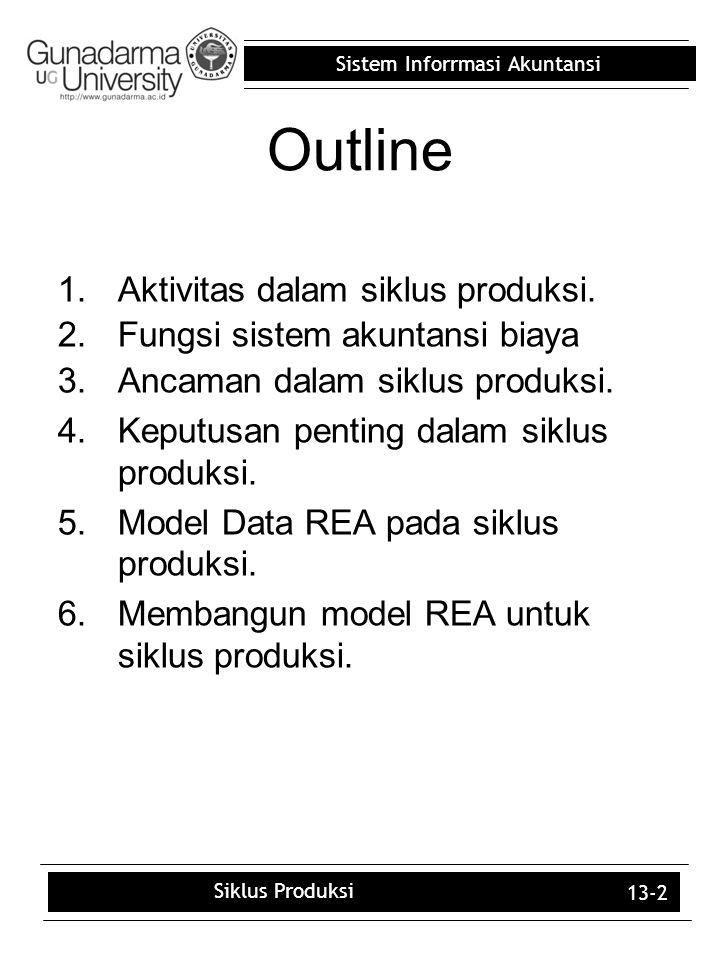 Sistem Inforrmasi Akuntansi 13-2 Outline 1.Aktivitas dalam siklus produksi. 2.Fungsi sistem akuntansi biaya 3.Ancaman dalam siklus produksi. 4.Keputus