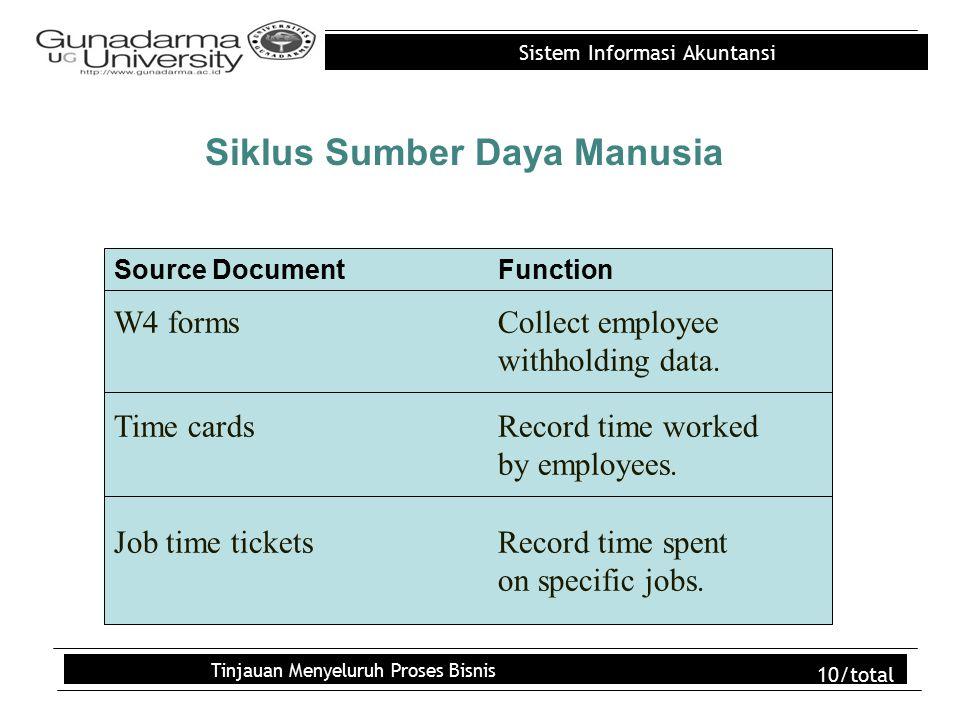 Sistem Informasi Akuntansi Tinjauan Menyeluruh Proses Bisnis 10/total Siklus Sumber Daya Manusia W4 formsCollect employee withholding data.
