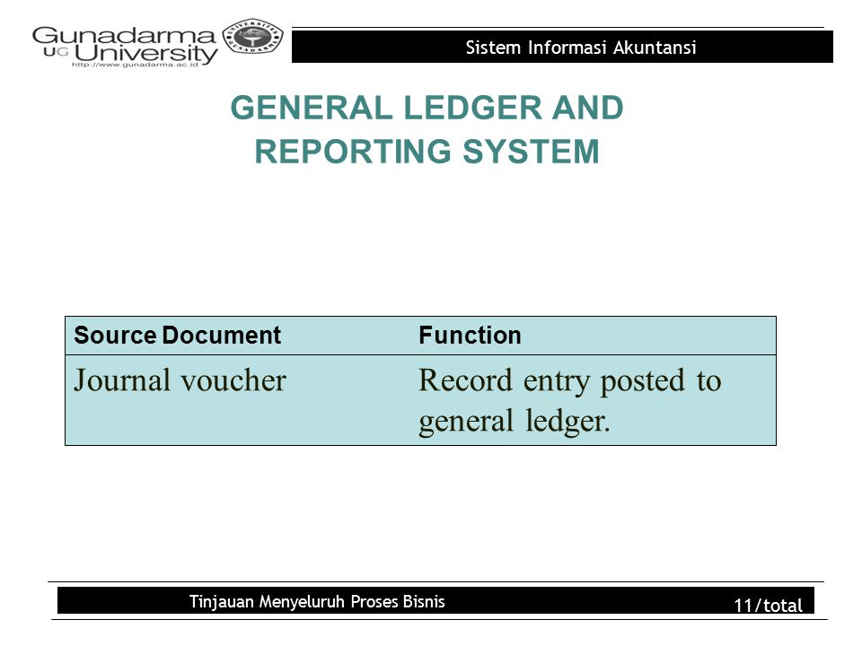 Sistem Informasi Akuntansi Tinjauan Menyeluruh Proses Bisnis 11/total GENERAL LEDGER AND REPORTING SYSTEM Journal voucherRecord entry posted to genera
