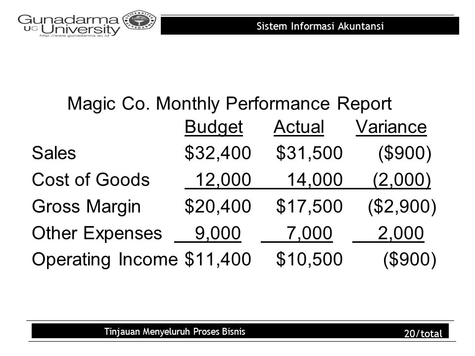 Sistem Informasi Akuntansi Tinjauan Menyeluruh Proses Bisnis 20/total Magic Co. Monthly Performance Report Budget Actual Variance Sales$32,400$31,500