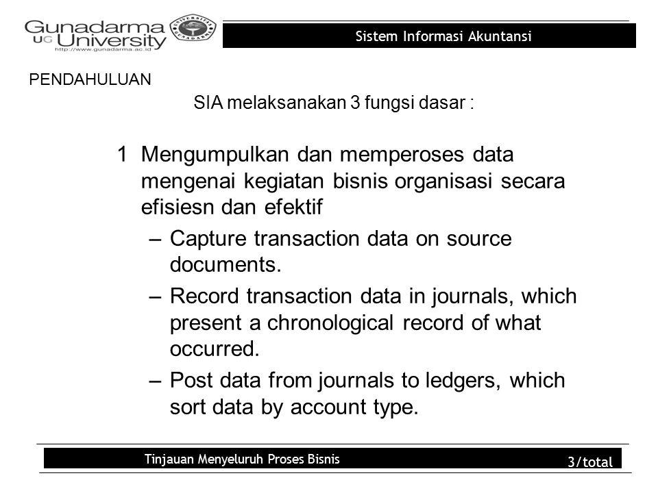 Sistem Informasi Akuntansi Tinjauan Menyeluruh Proses Bisnis 3/total SIA melaksanakan 3 fungsi dasar : 1Mengumpulkan dan memperoses data mengenai kegiatan bisnis organisasi secara efisiesn dan efektif –Capture transaction data on source documents.