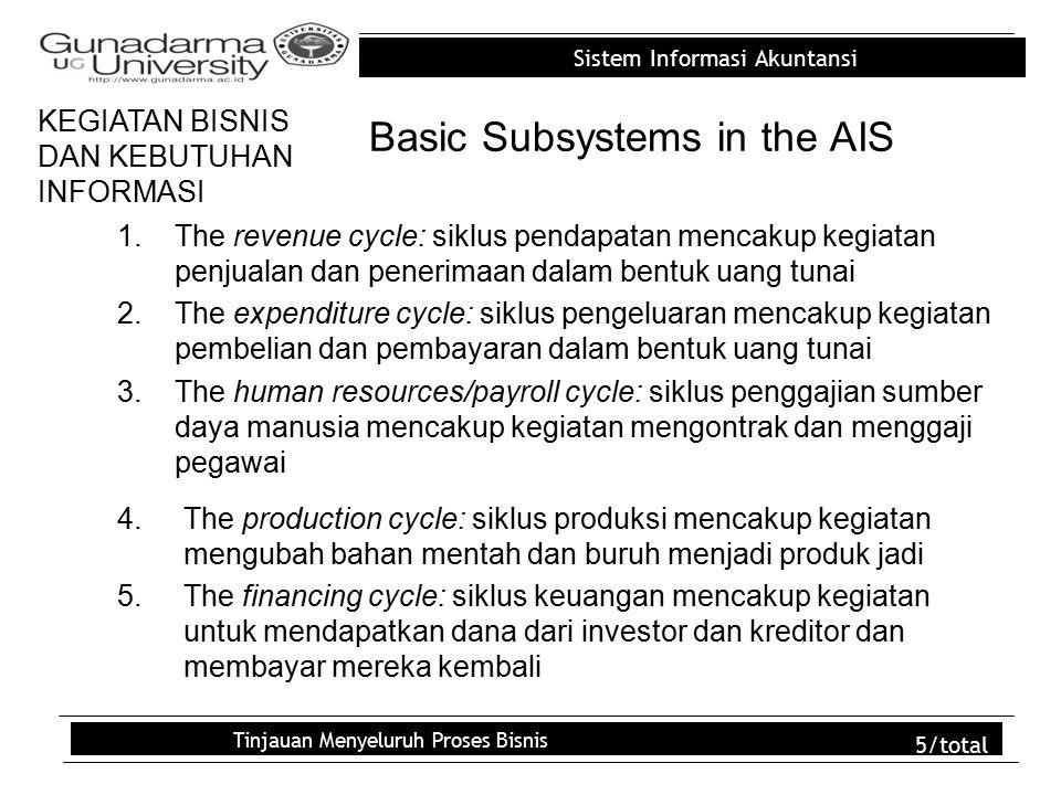 Sistem Informasi Akuntansi Tinjauan Menyeluruh Proses Bisnis 5/total Basic Subsystems in the AIS 1.The revenue cycle: siklus pendapatan mencakup kegiatan penjualan dan penerimaan dalam bentuk uang tunai 2.The expenditure cycle: siklus pengeluaran mencakup kegiatan pembelian dan pembayaran dalam bentuk uang tunai 3.The human resources/payroll cycle: siklus penggajian sumber daya manusia mencakup kegiatan mengontrak dan menggaji pegawai KEGIATAN BISNIS DAN KEBUTUHAN INFORMASI 4.The production cycle: siklus produksi mencakup kegiatan mengubah bahan mentah dan buruh menjadi produk jadi 5.The financing cycle: siklus keuangan mencakup kegiatan untuk mendapatkan dana dari investor dan kreditor dan membayar mereka kembali