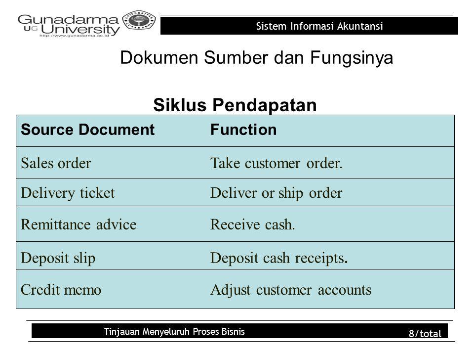 Sistem Informasi Akuntansi Tinjauan Menyeluruh Proses Bisnis 8/total Dokumen Sumber dan Fungsinya Siklus Pendapatan Source DocumentFunction Sales orderTake customer order.