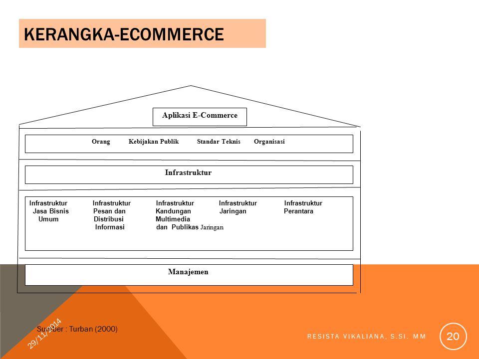 KERANGKA-ECOMMERCE Aplikasi E-Commerce Orang Kebijakan Publik Standar Teknis Organisasi Infrastruktur Infrastruktur Infrastruktur Infrastruktur Infras
