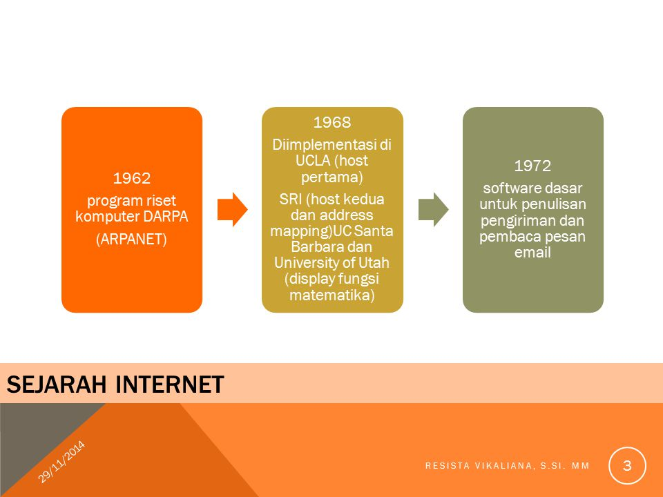 SEJARAH INTERNET 1962 program riset komputer DARPA (ARPANET) 1968 Diimplementasi di UCLA (host pertama) SRI (host kedua dan address mapping)UC Santa B