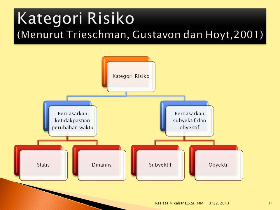 Kategori Risiko Berdasarkan ketidakpastian perubahan waktu StatisDinamis Berdasarkan subyektif dan obyektif SubyektifObyektif 3/22/2013 11Resista Vika