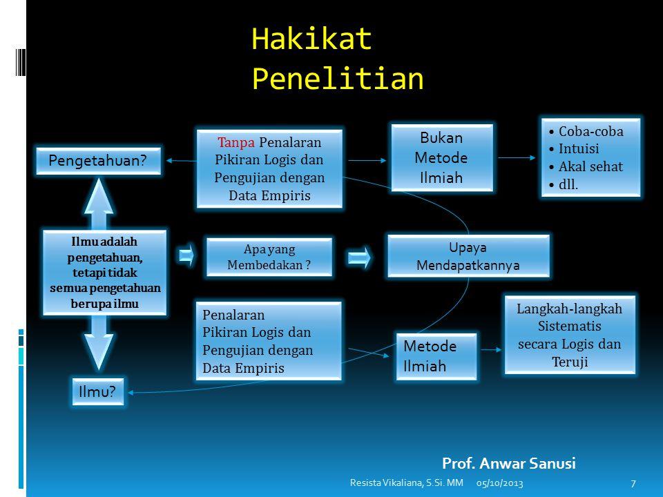 Hakikat Penelitian 7 Pengetahuan.Ilmu.
