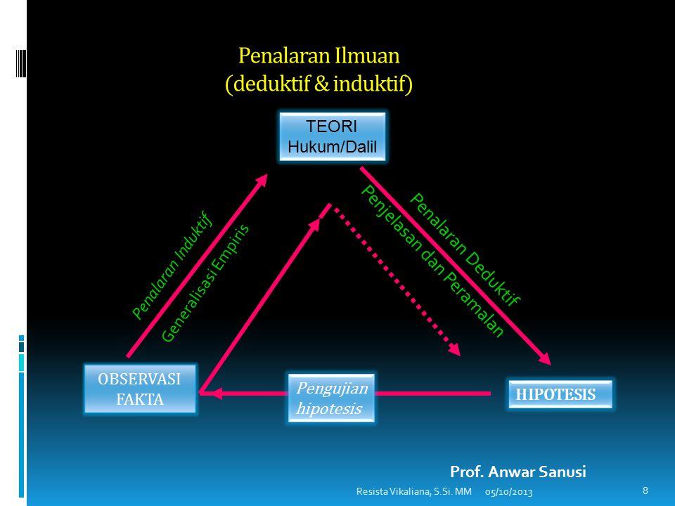 Hakikat Penelitian 7 Pengetahuan? Ilmu? Ilmu adalah pengetahuan, tetapi tidak semua pengetahuan berupa ilmu Apa yang Membedakan ? Upaya Mendapatkannya