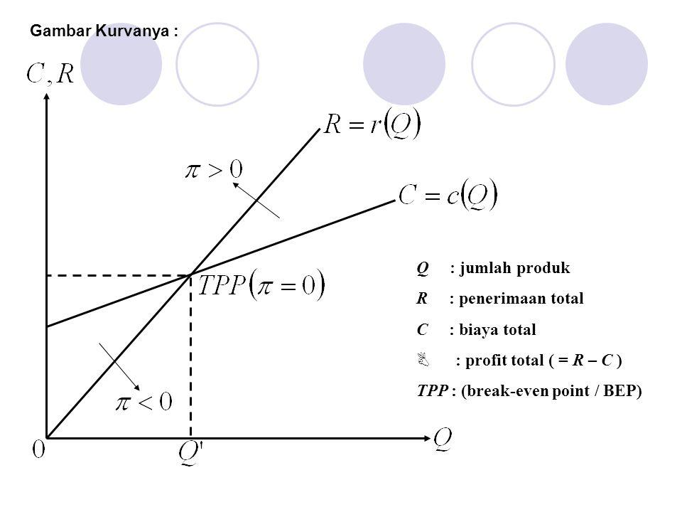 Gambar Kurvanya : Q : jumlah produk R : penerimaan total C : biaya total B : profit total ( = R – C ) TPP : (break-even point / BEP)
