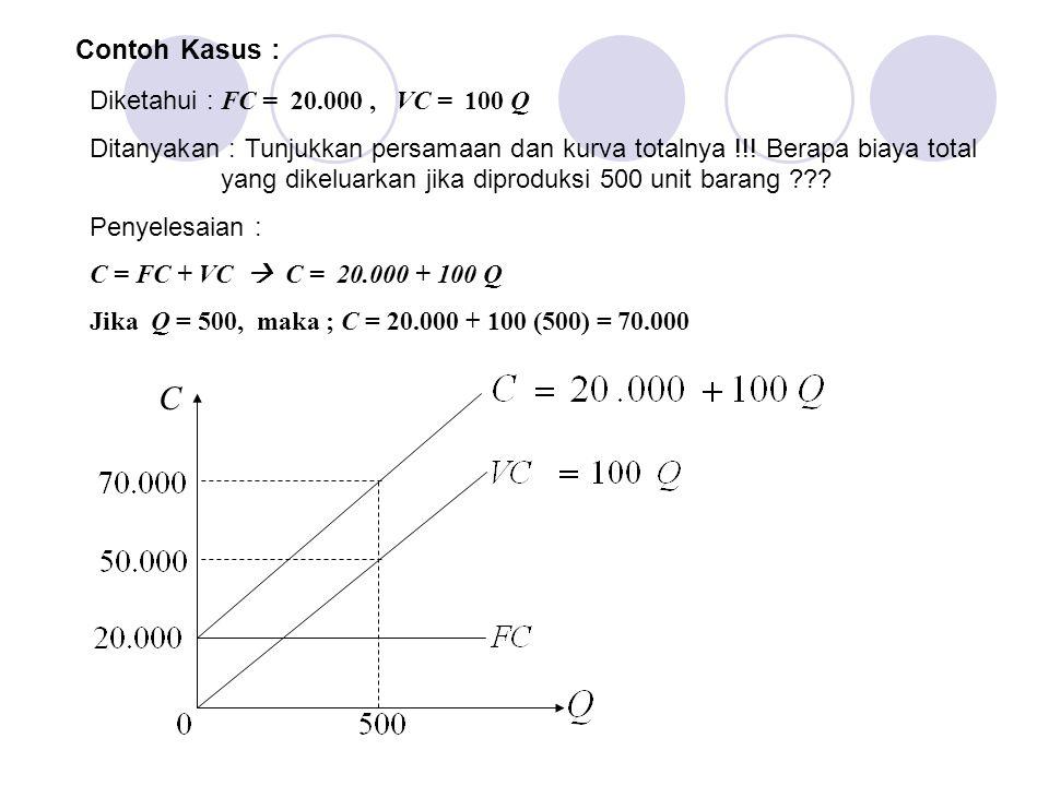 Contoh Kasus : Diketahui : FC = 20.000, VC = 100 Q Ditanyakan : Tunjukkan persamaan dan kurva totalnya !!! Berapa biaya total yang dikeluarkan jika di