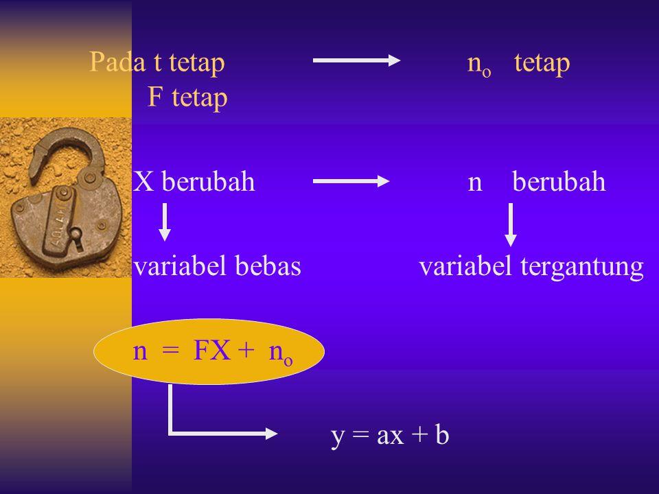 Indeks Bias pada penentuan analisis kuantitatif n - n o X = F X : Konsentrasi Larutan n : Indeks bias larutan n o : Indeks bias pelarut F : Konstanta