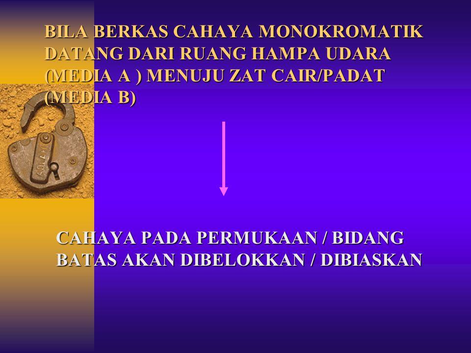 BILA BERKAS CAHAYA MONOKROMATIK DATANG DARI RUANG HAMPA UDARA (MEDIA A ) MENUJU ZAT CAIR/PADAT (MEDIA B) CAHAYA PADA PERMUKAAN / BIDANG BATAS AKAN DIBELOKKAN / DIBIASKAN